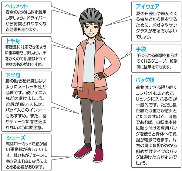 ▶安全のために必ず自転車用ヘルメットの着用を。自転車事故での死亡原因の約2/3が頭部の損傷です。前部は目の上まで深く被るように。また走行中の視界確保のためにサングラスなどアイウェアもあるといいでしょう。 ▶朝と昼の気温差が大きい季節は、薄手の衣類を重ね、着脱しながら寒暖に対応する工夫を。薄いナイロン生地のウィンドブレーカーは重宝します。 ▶ズボンは裾が細身のものが適していますが、スリムなジーンズは足と膝がスムーズに動きにくいので不適。スラックスは裾がギアに引っ掛かりやすく、転倒の危険性があるので、必ず自転車用裾留めなどでとめてください。 ▶上着は適度に細身のものを選びましょう。ルーズな服装は空気抵抗が大きく、走行中パタパタするので適しません。またダウンジャケットは身体が熱くなり過ぎます。 ▶手の疲労軽減や滑り止め、転倒時の安全のために手袋を。ただし滑り止め付き軍手は、転倒時に路面との摩擦で手首にダメージを負う危険性があるので不適です。 ▶雨具は防寒着に代用できて便利。アウトドア用のセパレート型がおすすめ。やはり身体にフィットしないものは避けましょう。 ▶長時間日光にあたるので、日焼け対策には十分な注意を。紫外線は夏より春の方が強いのです。夏場は長袖か半袖か、どっちが良いかについては、本書スタッフの間でも「長時間日光と風圧を受けると体力を消耗する」「風を受けた方が爽快」と意見が分かれています。 ▶靴は底が硬く薄いものが適しています。柔らかい厚底のウォーキングシューズは力のロスが大きくなります。